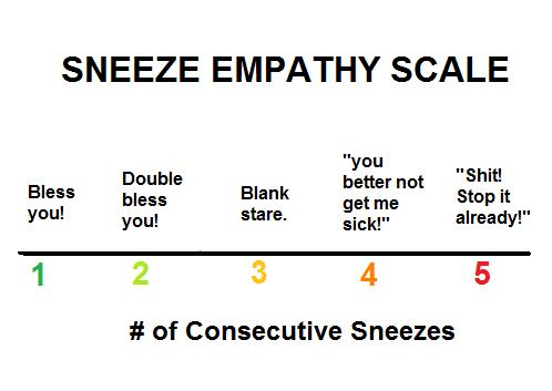 sneezeempathy