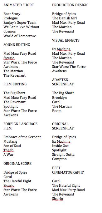 Oscar List 2